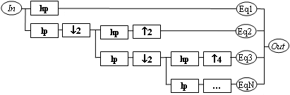 Downsampling equalizer block diagram