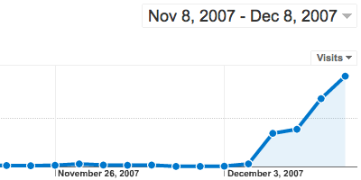 Google Analytics for November and Early December